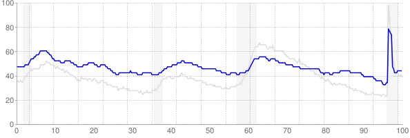 Alaska monthly unemployment rate chart from 1990 to May 2021